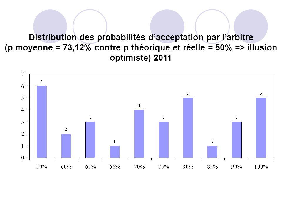 Distribution des probabilités dacceptation par larbitre (p moyenne = 73,12% contre p théorique et réelle = 50% => illusion optimiste) 2011