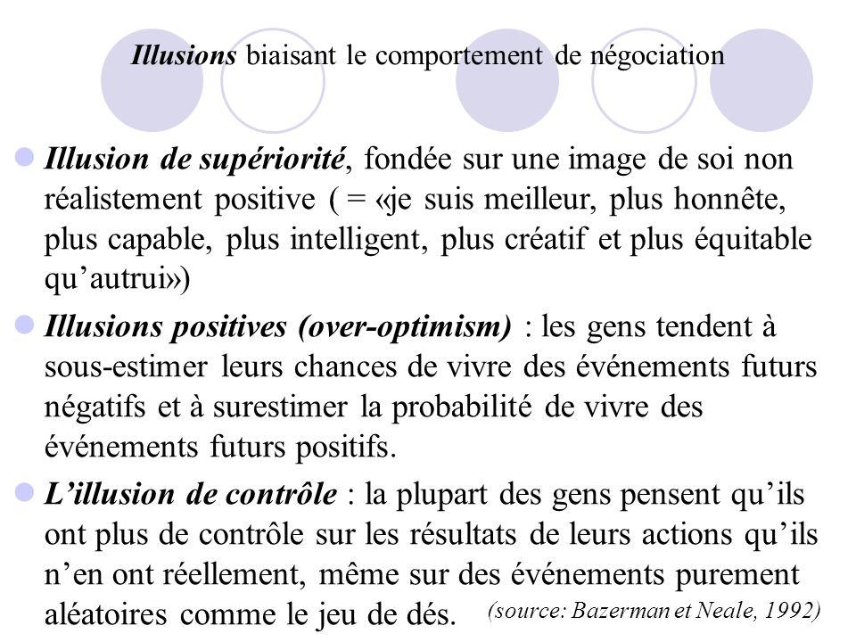 Illusions biaisant le comportement de négociation Illusion de supériorité, fondée sur une image de soi non réalistement positive ( = «je suis meilleur, plus honnête, plus capable, plus intelligent, plus créatif et plus équitable quautrui») Illusions positives (over-optimism) : les gens tendent à sous-estimer leurs chances de vivre des événements futurs négatifs et à surestimer la probabilité de vivre des événements futurs positifs.