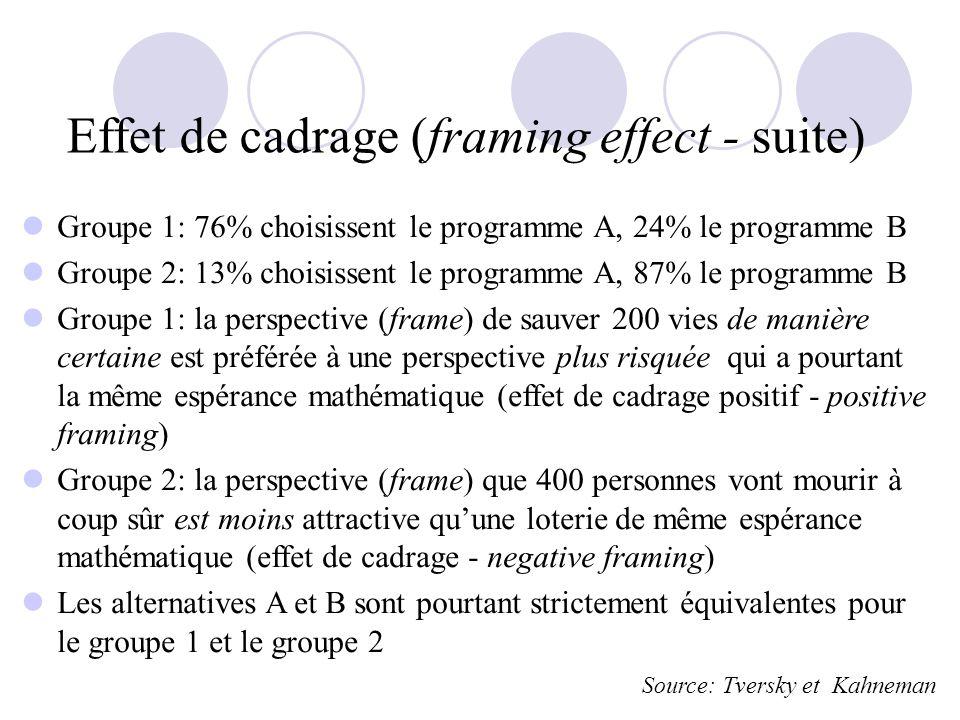 Effet de cadrage (framing effect - suite) Groupe 1: 76% choisissent le programme A, 24% le programme B Groupe 2: 13% choisissent le programme A, 87% le programme B Groupe 1: la perspective (frame) de sauver 200 vies de manière certaine est préférée à une perspective plus risquée qui a pourtant la même espérance mathématique (effet de cadrage positif - positive framing) Groupe 2: la perspective (frame) que 400 personnes vont mourir à coup sûr est moins attractive quune loterie de même espérance mathématique (effet de cadrage - negative framing) Les alternatives A et B sont pourtant strictement équivalentes pour le groupe 1 et le groupe 2 Source: Tversky et Kahneman