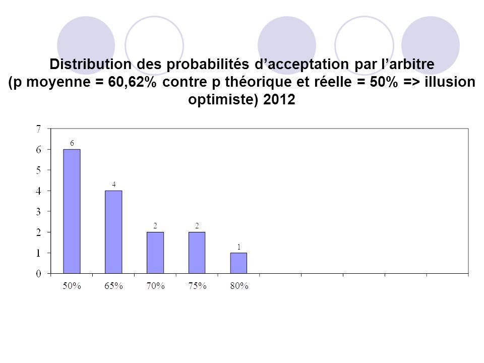 Distribution des probabilités dacceptation par larbitre (p moyenne = 60,62% contre p théorique et réelle = 50% => illusion optimiste) 2012