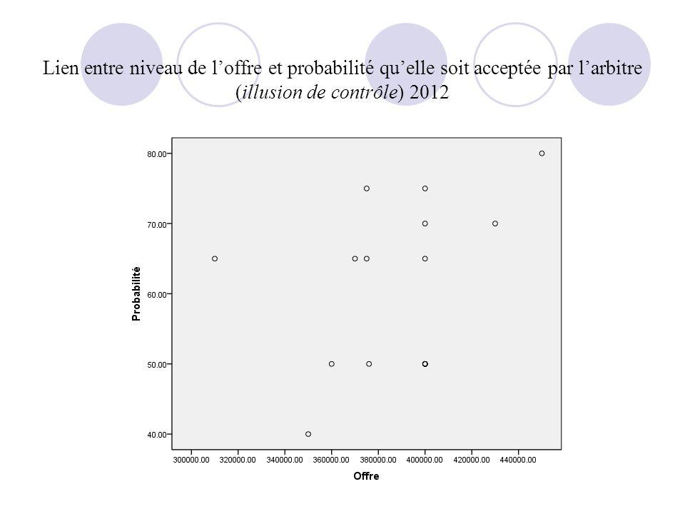 Lien entre niveau de loffre et probabilité quelle soit acceptée par larbitre (illusion de contrôle) 2012
