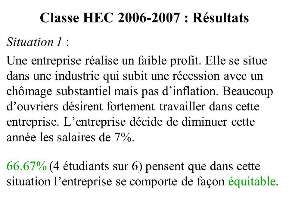 Classe HEC 2006-2007 : Résultats Situation 1 : Une entreprise réalise un faible profit. Elle se situe dans une industrie qui subit une récession avec