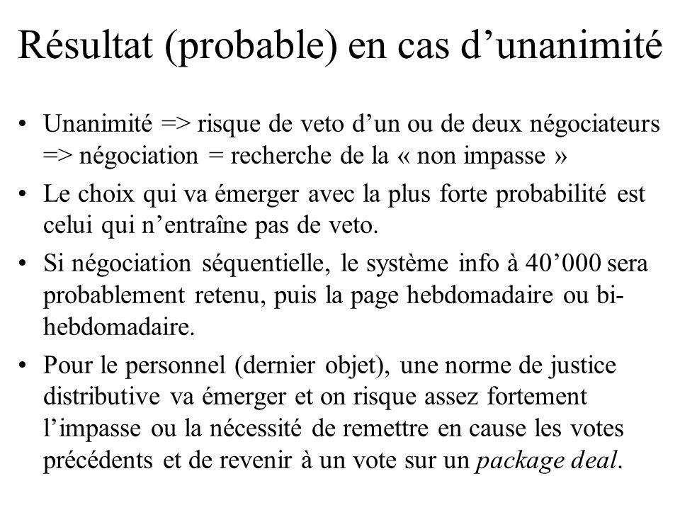 Résultat (probable) en cas dunanimité Unanimité => risque de veto dun ou de deux négociateurs => négociation = recherche de la « non impasse » Le choi