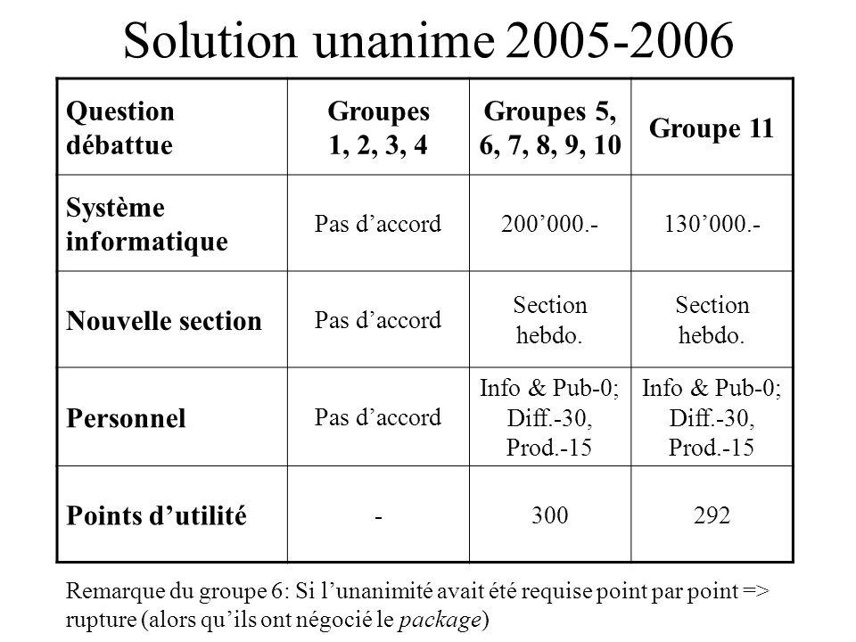 Solution unanime 2005-2006 Question débattue Groupes 1, 2, 3, 4 Groupes 5, 6, 7, 8, 9, 10 Groupe 11 Système informatique Pas daccord200000.-130000.- N