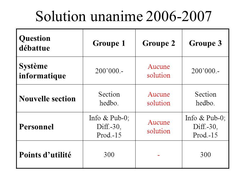 Solution unanime 2006-2007 Question débattue Groupe 1Groupe 2Groupe 3 Système informatique 200000.- Aucune solution 200000.- Nouvelle section Section