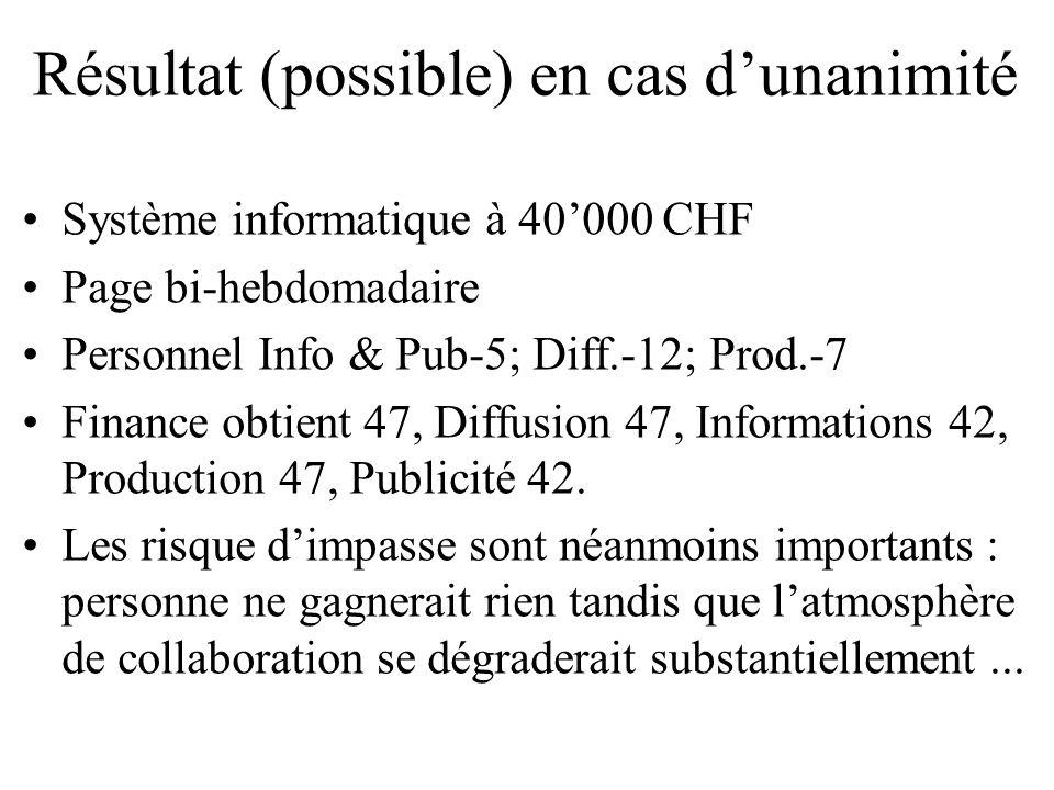 Résultat (possible) en cas dunanimité Système informatique à 40000 CHF Page bi-hebdomadaire Personnel Info & Pub-5; Diff.-12; Prod.-7 Finance obtient
