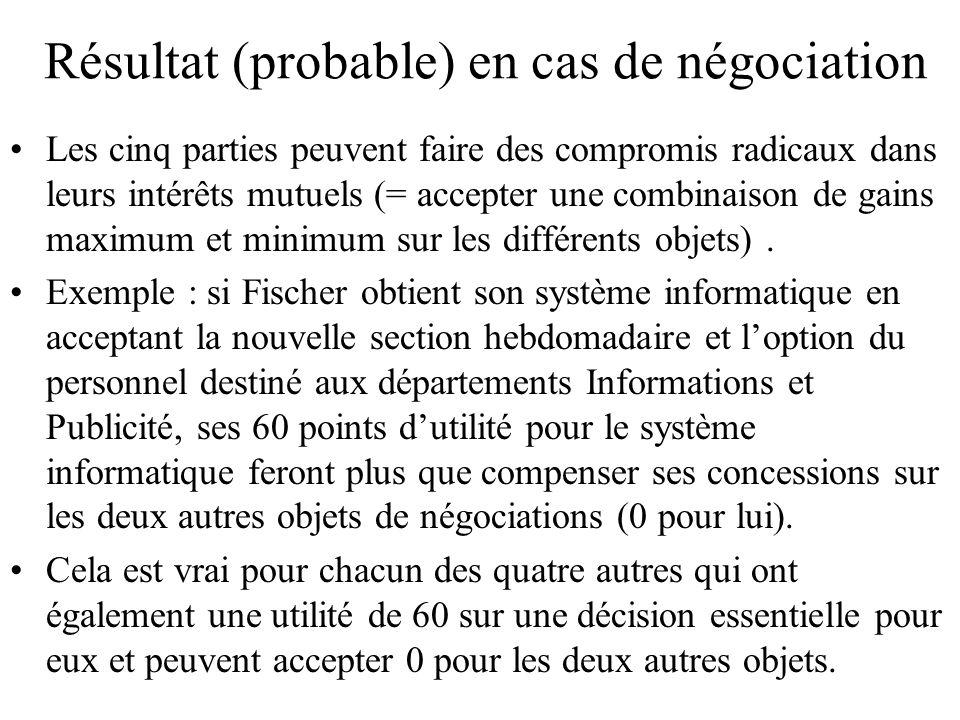 Résultat (probable) en cas de négociation Les cinq parties peuvent faire des compromis radicaux dans leurs intérêts mutuels (= accepter une combinaiso
