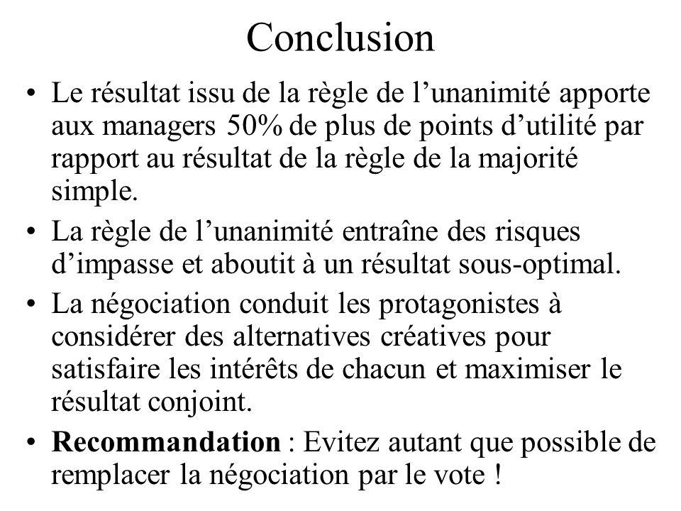 Conclusion Le résultat issu de la règle de lunanimité apporte aux managers 50% de plus de points dutilité par rapport au résultat de la règle de la ma