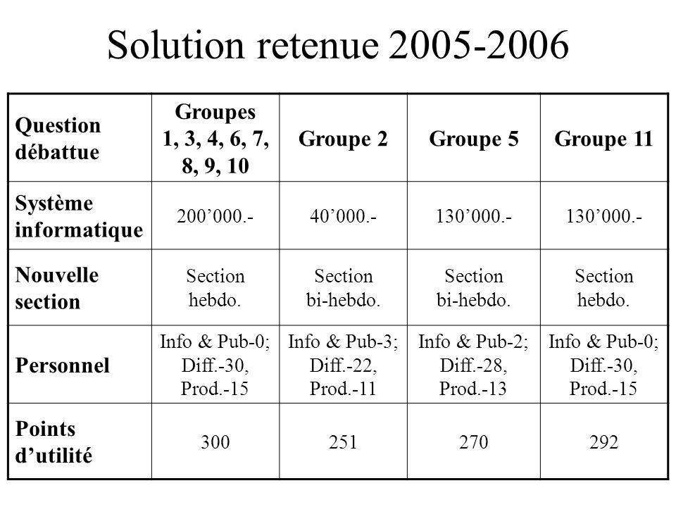 Solution retenue 2005-2006 Question débattue Groupes 1, 3, 4, 6, 7, 8, 9, 10 Groupe 2Groupe 5Groupe 11 Système informatique 200000.-40000.-130000.- No