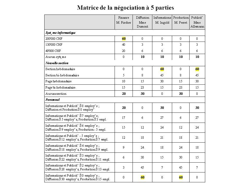Matrice de la négociation à 5 parties