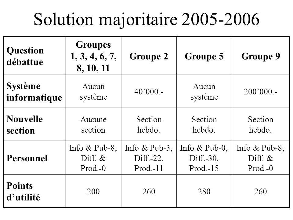 Solution majoritaire 2005-2006 Question débattue Groupes 1, 3, 4, 6, 7, 8, 10, 11 Groupe 2Groupe 5Groupe 9 Système informatique Aucun système 40000.-