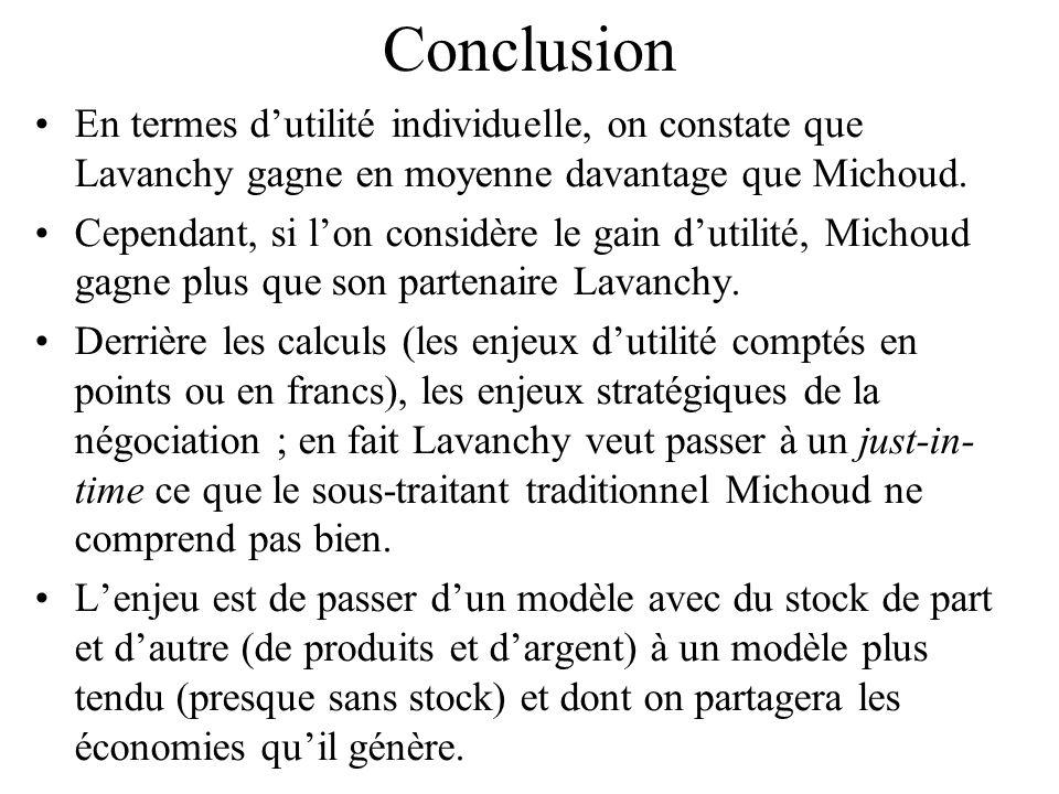 Conclusion En termes dutilité individuelle, on constate que Lavanchy gagne en moyenne davantage que Michoud.