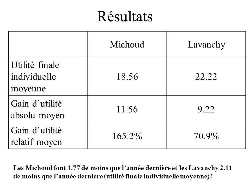 Résultats MichoudLavanchy Utilité finale individuelle moyenne 18.5622.22 Gain dutilité absolu moyen 11.569.22 Gain dutilité relatif moyen 165.2%70.9% Les Michoud font 1.77 de moins que lannée dernière et les Lavanchy 2.11 de moins que lannée dernière (utilité finale individuelle moyenne) !