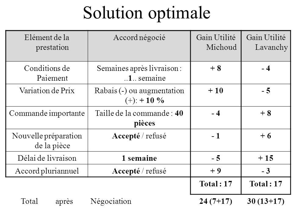 Solution optimale Elément de la prestation Accord négociéGain Utilité Michoud Gain Utilité Lavanchy Conditions de Paiement Semaines après livraison :..1..