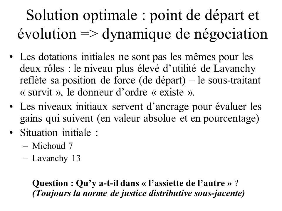Solution optimale : point de départ et évolution => dynamique de négociation Les dotations initiales ne sont pas les mêmes pour les deux rôles : le niveau plus élevé dutilité de Lavanchy reflète sa position de force (de départ) – le sous-traitant « survit », le donneur dordre « existe ».