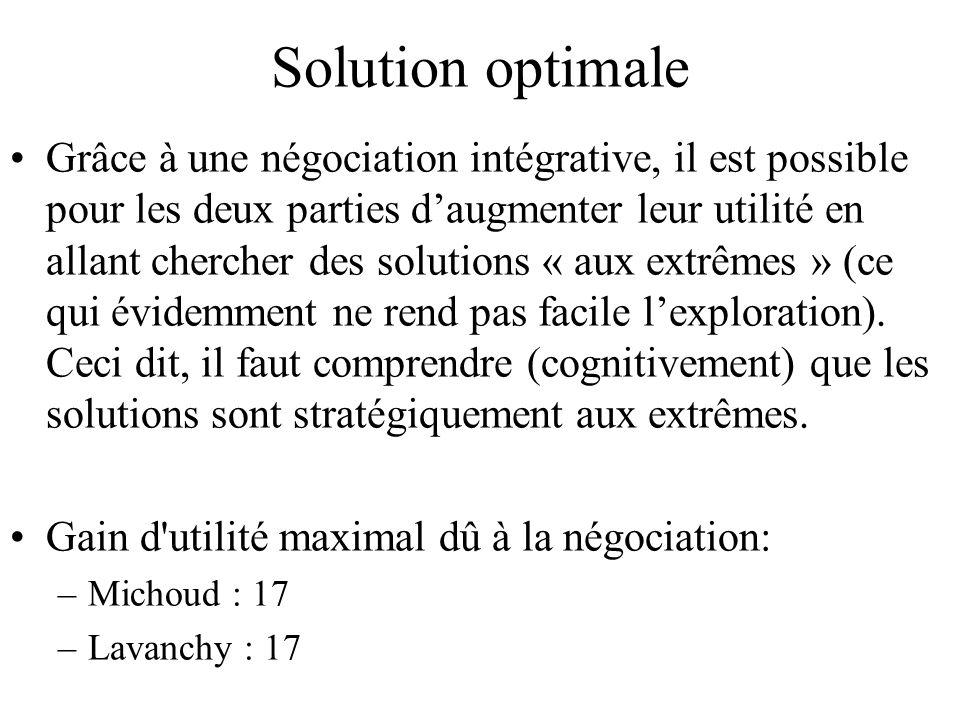 Solution optimale Grâce à une négociation intégrative, il est possible pour les deux parties daugmenter leur utilité en allant chercher des solutions « aux extrêmes » (ce qui évidemment ne rend pas facile lexploration).