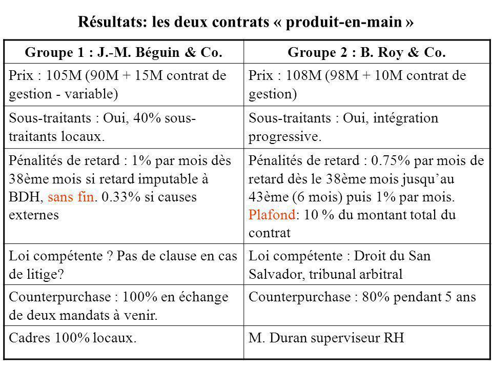 Résultats: les deux contrats « produit-en-main » Groupe 1 : J.-M. Béguin & Co.Groupe 2 : B. Roy & Co. Prix : 105M (90M + 15M contrat de gestion - vari