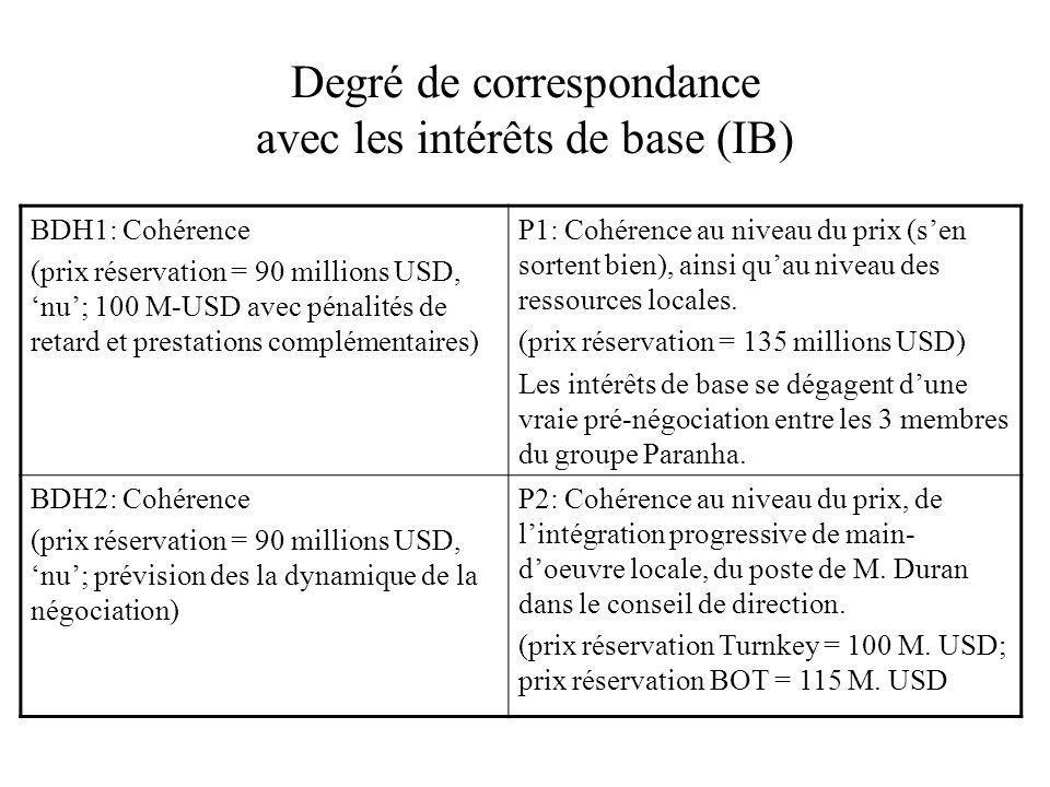 Degré de correspondance avec les intérêts de base (IB) BDH1: Cohérence (prix réservation = 90 millions USD, nu; 100 M-USD avec pénalités de retard et
