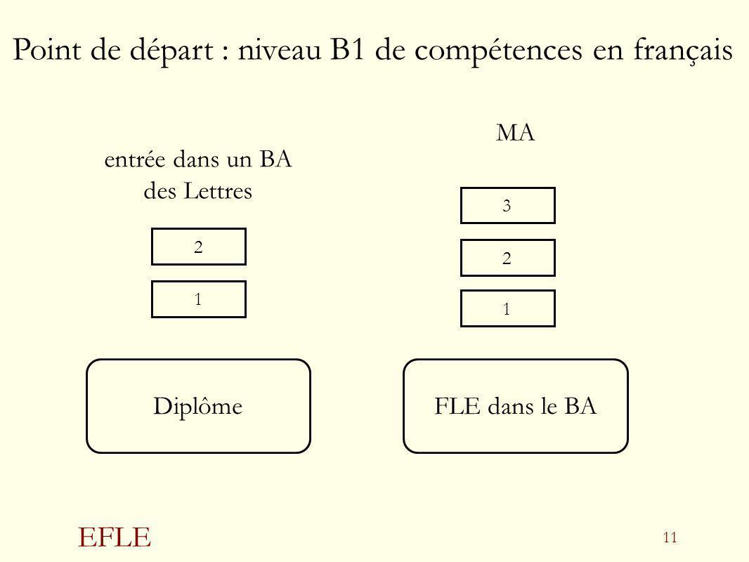 EFLE 11 Diplôme FLE dans le BA MA entrée dans un BA des Lettres 1 23 2 1 Point de départ : niveau B1 de compétences en français