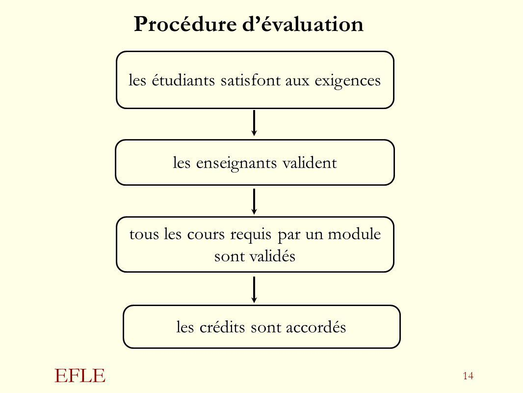 EFLE 14 tous les cours requis par un module sont validés les crédits sont accordés les enseignants valident les étudiants satisfont aux exigences Proc