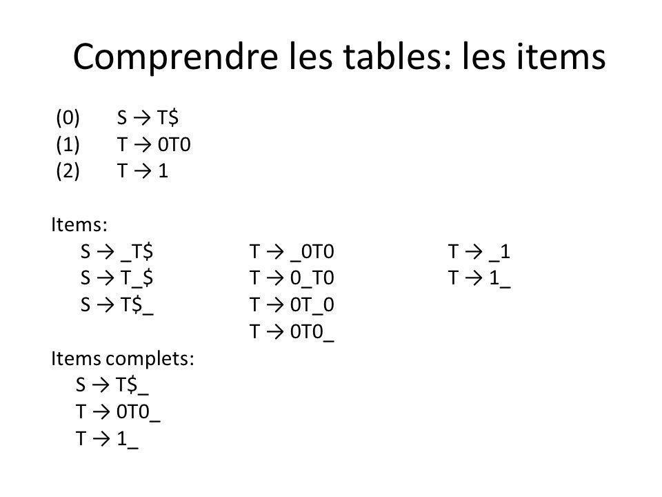 Comprendre les tables: les items (0)S T$ (1)T 0T0 (2)T 1 Items: S _T$T _0T0 T _1 S T_$ T 0_T0 T 1_ S T$_ T 0T_0 T 0T0_ Items complets: S T$_ T 0T0_ T 1_
