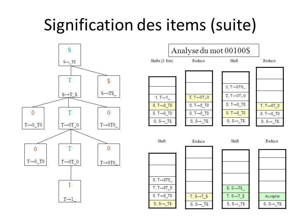 T ST_$ Signification des items (suite) 0T0 0T0 S S_T$ $ ST$_ T T0T_0 T T0T_0 0 T0T0_ 1 T1_ 0 T0T0_ 0 T0_T0 0 T0_T0 1, T1_ 0, T0_T0 S, S_T$ Accepter S, S_T$ $, ST$_ T, ST_$ S, S_T$ T, ST_$ S, S_T$ 0, T0T0_ T, T0T_0 0, T0_T0 S, S_T$ T, T0T_0 0, T0_T0 S, S_T$ 0, T0T0_ T, T0T_0 0, T0_T0 S, S_T$ T, T0T_0 0, T0_T0 S, S_T$ Shifts (3 fois) Reduce Shift Reduce Shift Reduce ShiftReduce Analyse du mot 00100$