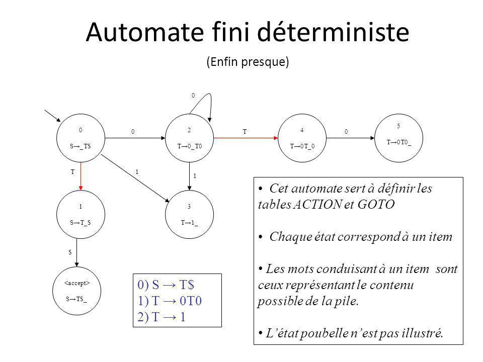 Automate fini déterministe (Enfin presque) 0 S_T$ 1 ST_$ ST$_ 4 T0T_0 2 T0_T0 5 T0T0_ 3 T1_ 0 0 T 0 T $ 1 1 0) S T$ 1) T 0T0 2) T 1 Cet automate sert à définir les tables ACTION et GOTO Chaque état correspond à un item Les mots conduisant à un item sont ceux représentant le contenu possible de la pile.