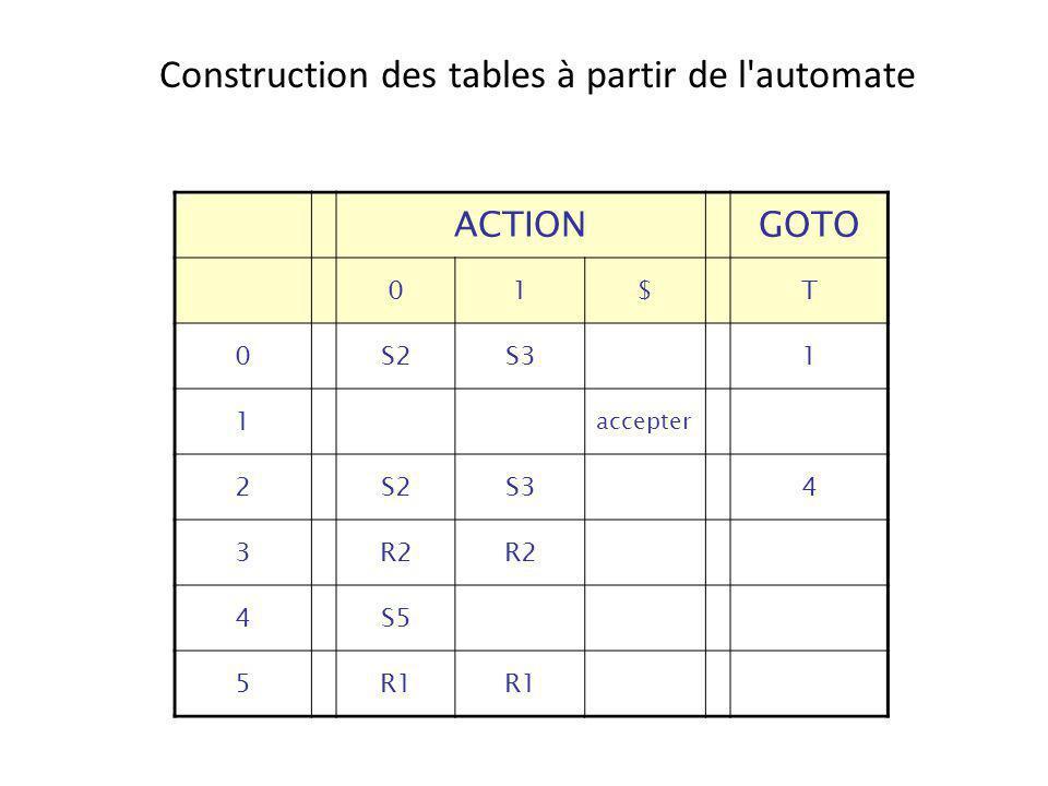 Construction des tables à partir de l'automate ACTIONGOTO 01$T 0S2S31 1 accepter 2S2S34 3R2 4S5 5R1