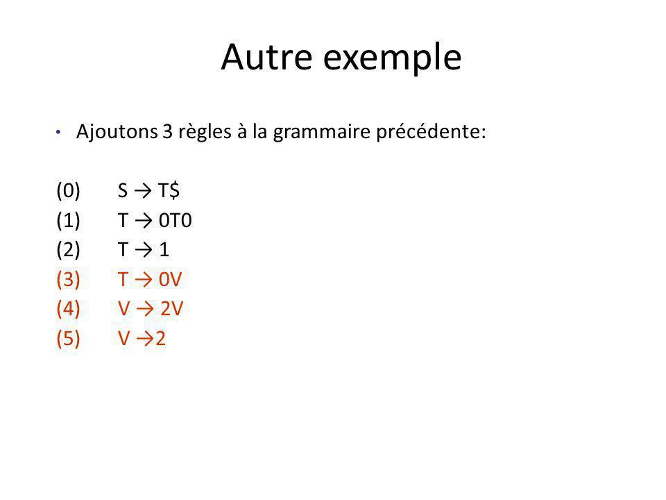 Autre exemple Ajoutons 3 règles à la grammaire précédente: (0)S T$ (1)T 0T0 (2)T 1 (3)T 0V (4)V 2V (5)V 2