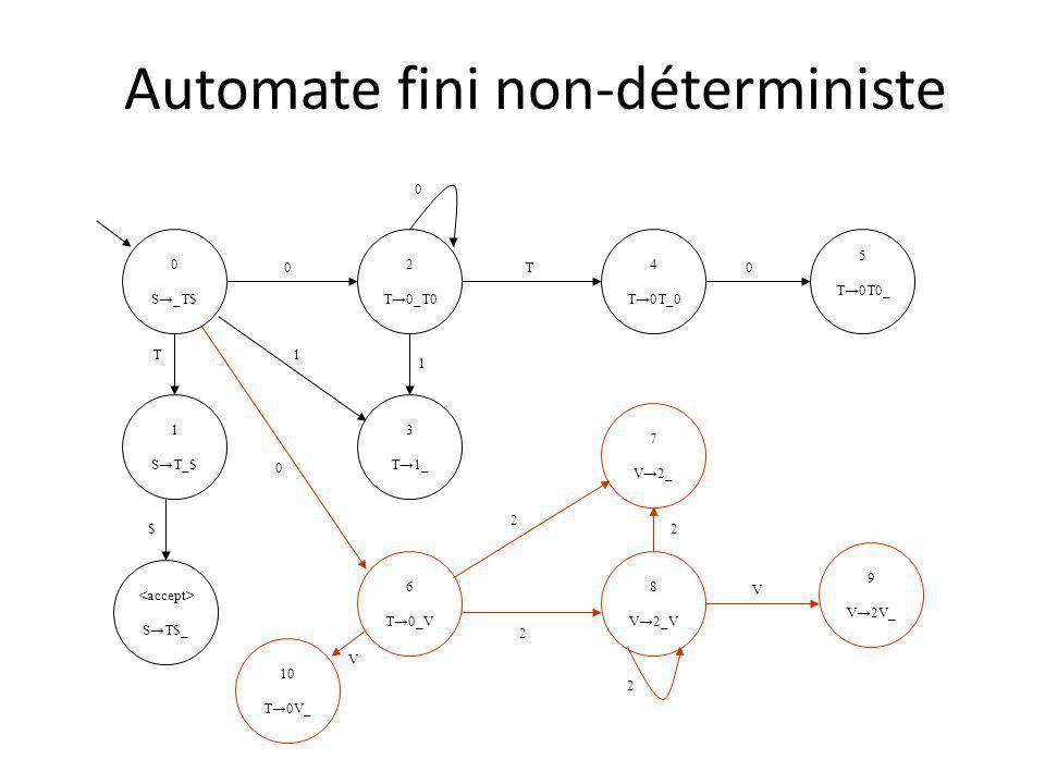 Automate fini non-déterministe 0 S_T$ 1 ST_$ ST$_ 4 T0T_0 2 T0_T0 5 T0T0_ 3 T1_ 0 0 T 0 T $ 1 1 6 T0_V 8 V2_V 7 V2_ 9 V2V_ 2 2 2 V 0 2 10 T0V_ V