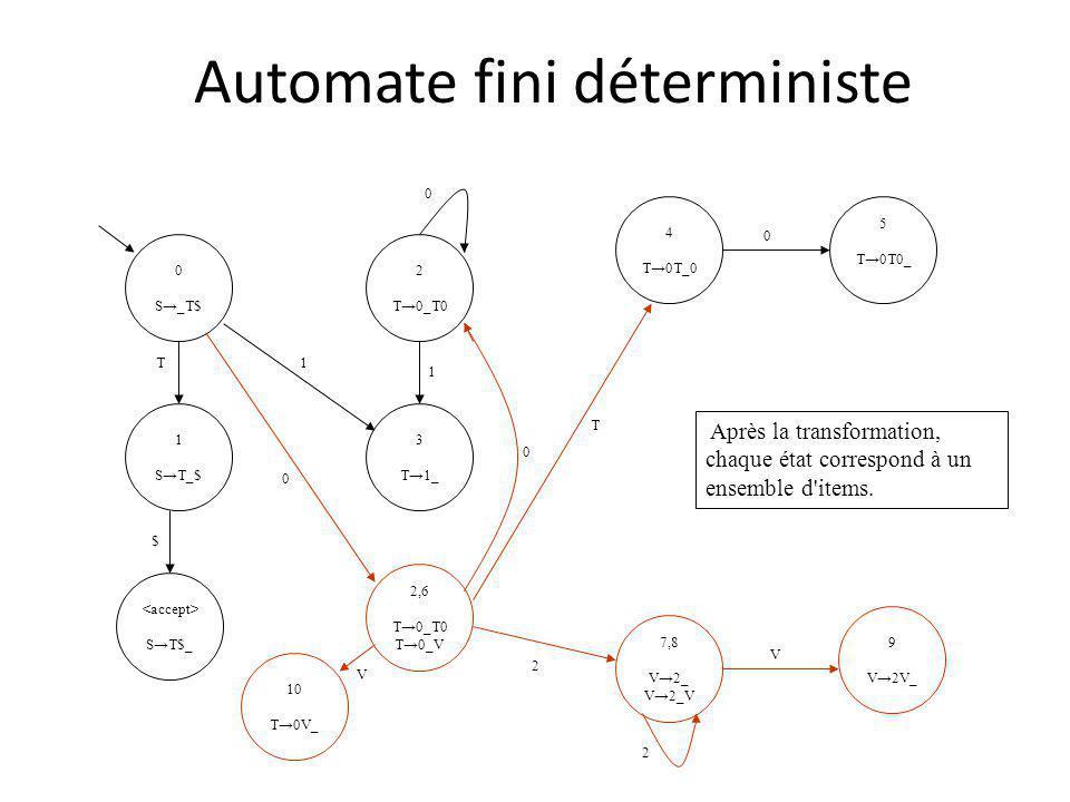 Automate fini déterministe 0 S_T$ 1 ST_$ ST$_ 4 T0T_0 2 T0_T0 5 T0T0_ 3 T1_ 0 0 T $ 1 1 2,6 T0_T0 T0_V 7,8 V2_ V2_V 9 V2V_ 2 2 V 0 0 T 10 T0V_ V Après la transformation, chaque état correspond à un ensemble d items.
