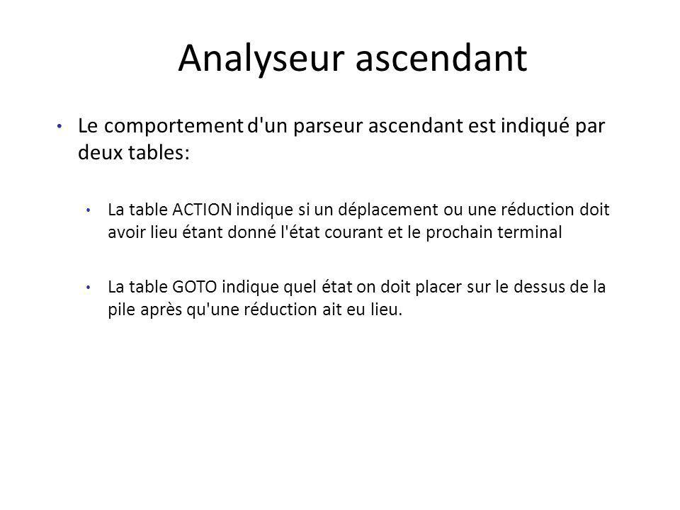 Analyseur ascendant Le comportement d'un parseur ascendant est indiqué par deux tables: La table ACTION indique si un déplacement ou une réduction doi