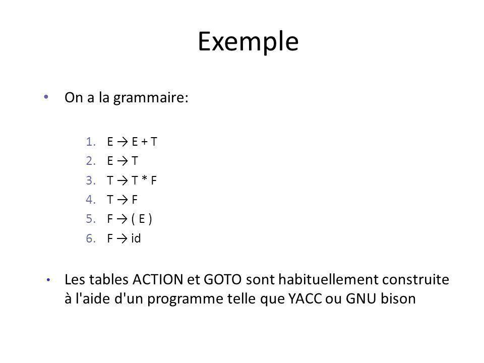Exemple On a la grammaire: 1.E E + T 2.E T 3.T T * F 4.T F 5.F ( E ) 6.F id Les tables ACTION et GOTO sont habituellement construite à l aide d un programme telle que YACC ou GNU bison