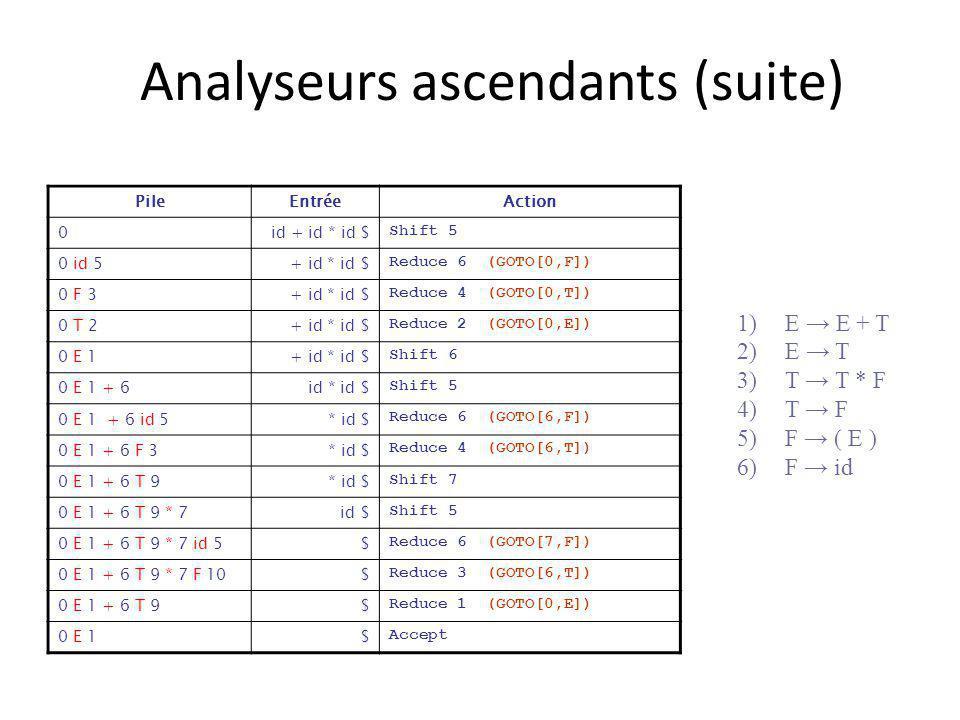 Analyseurs ascendants (suite) PileEntréeAction 0id + id * id $ Shift 5 0 id 5+ id * id $ Reduce 6 (GOTO[0,F]) 0 F 3+ id * id $ Reduce 4 (GOTO[0,T]) 0 T 2+ id * id $ Reduce 2 (GOTO[0,E]) 0 E 1+ id * id $ Shift 6 0 E 1 + 6id * id $ Shift 5 0 E 1 + 6 id 5* id $ Reduce 6 (GOTO[6,F]) 0 E 1 + 6 F 3* id $ Reduce 4 (GOTO[6,T]) 0 E 1 + 6 T 9* id $ Shift 7 0 E 1 + 6 T 9 * 7id $ Shift 5 0 E 1 + 6 T 9 * 7 id 5$ Reduce 6 (GOTO[7,F]) 0 E 1 + 6 T 9 * 7 F 10$ Reduce 3 (GOTO[6,T]) 0 E 1 + 6 T 9$ Reduce 1 (GOTO[0,E]) 0 E 1$ Accept 1)E E + T 2)E T 3)T T * F 4)T F 5)F ( E ) 6)F id