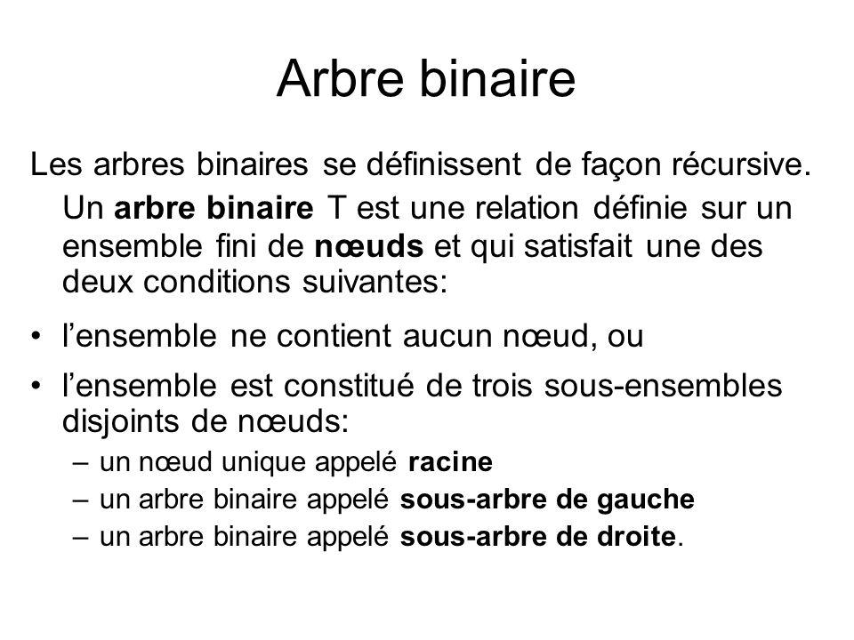Arbre binaire Les arbres binaires se définissent de façon récursive. Un arbre binaire T est une relation définie sur un ensemble fini de nœuds et qui