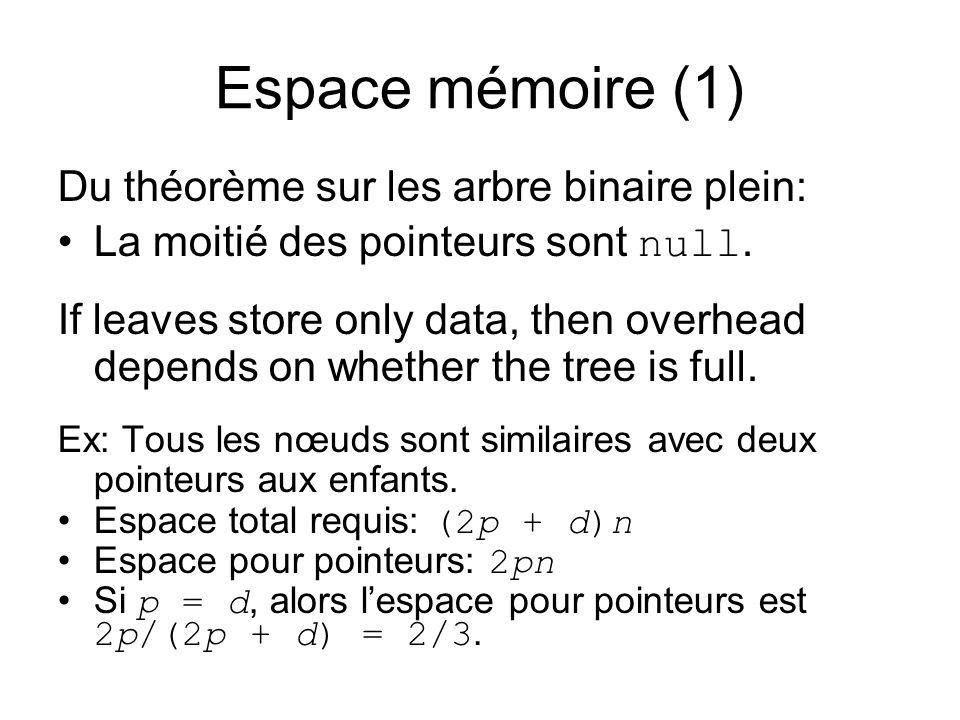 Espace mémoire (1) Du théorème sur les arbre binaire plein: La moitié des pointeurs sont null. If leaves store only data, then overhead depends on whe