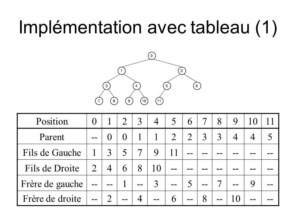 Implémentation avec tableau (1) Position01234567891011 Parent--00112233445 Fils de Gauche1357911-- Fils de Droite246810-- Frère de gauche-- 1 3 5 7 9