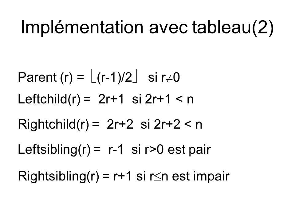 Implémentation avec tableau(2) Parent (r) = (r-1)/2 si r 0 Leftchild(r) = 2r+1 si 2r+1 < n Rightchild(r) = 2r+2 si 2r+2 < n Leftsibling(r) = r-1 si r>