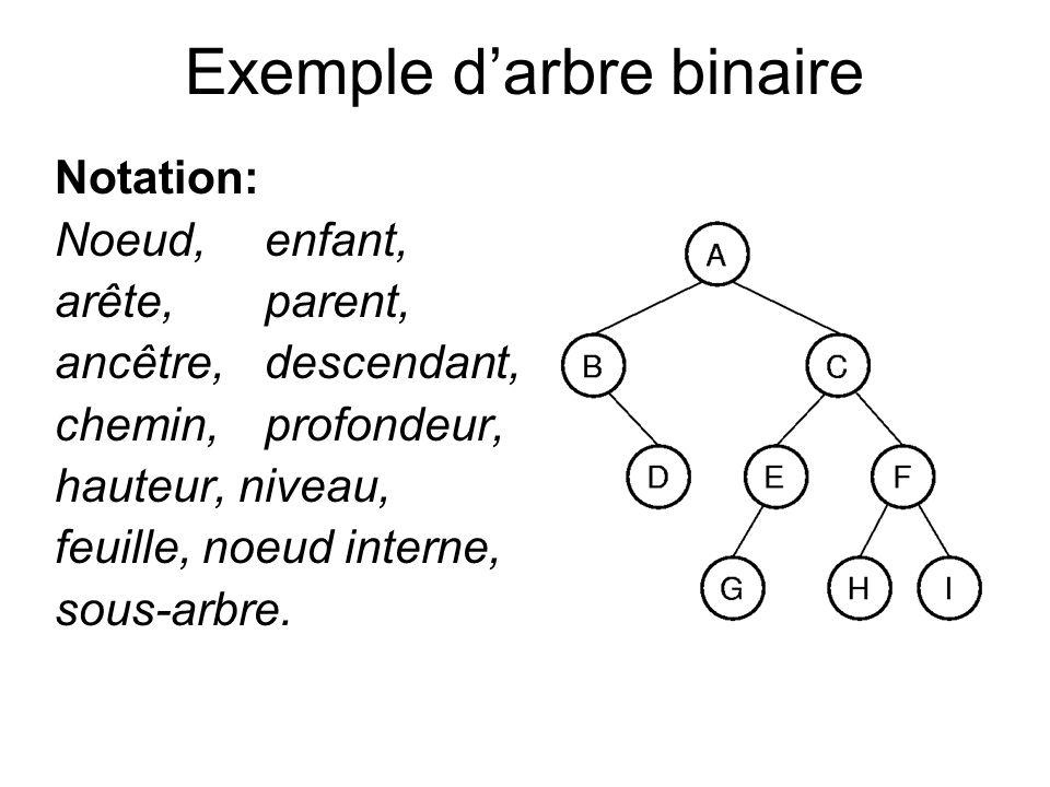 Exemple darbre binaire Notation: Noeud,enfant, arête, parent, ancêtre, descendant, chemin, profondeur, hauteur, niveau, feuille, noeud interne, sous-a