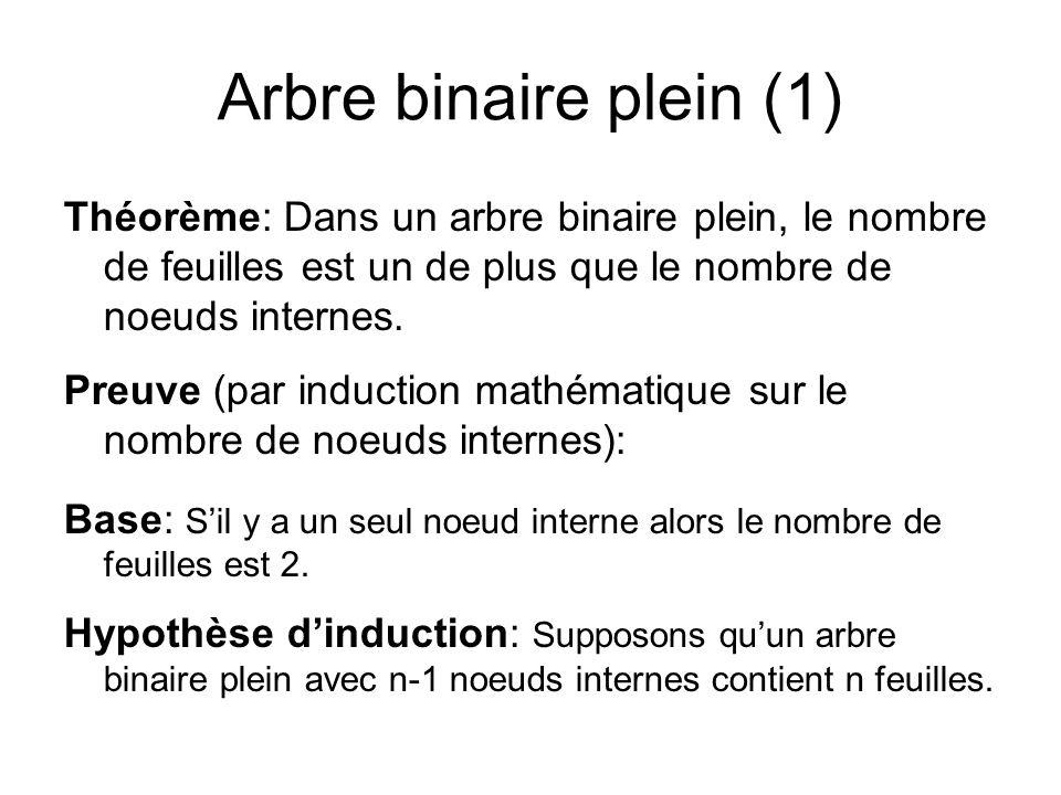 Arbre binaire plein (1) Théorème: Dans un arbre binaire plein, le nombre de feuilles est un de plus que le nombre de noeuds internes. Preuve (par indu