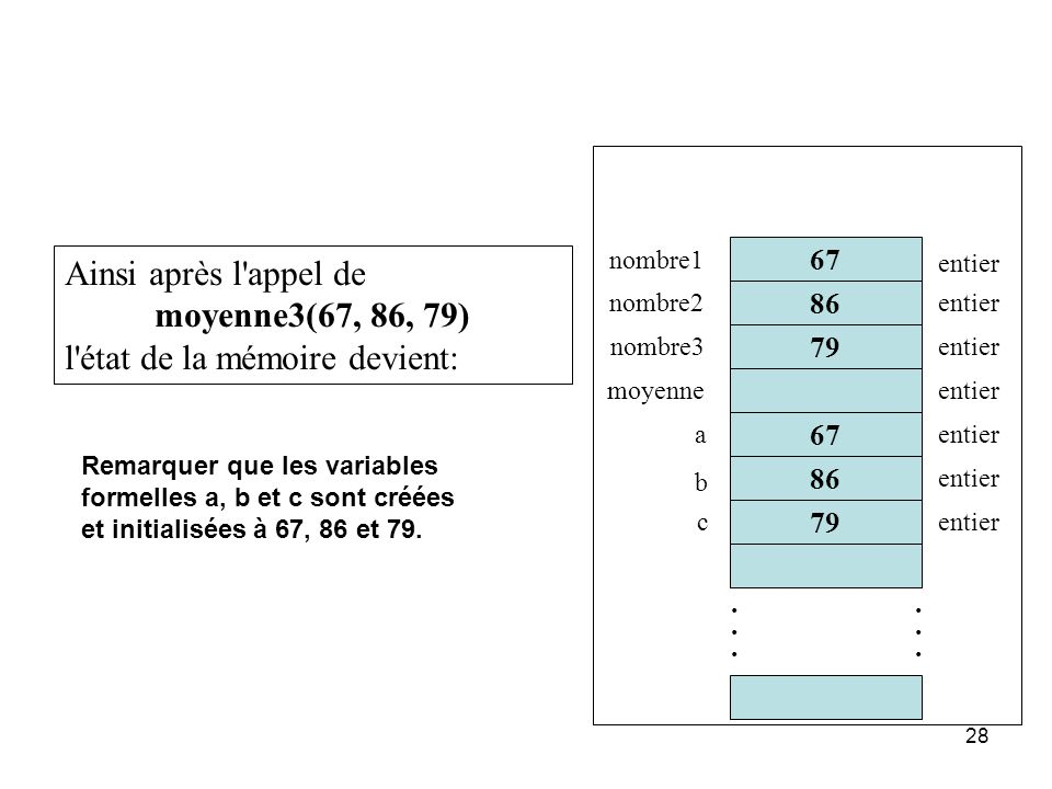 28 86 67 79............ 67 nombre1 nombre2 nombre3 moyenne entier Ainsi après l'appel de moyenne3(67, 86, 79) l'état de la mémoire devient: a b c enti
