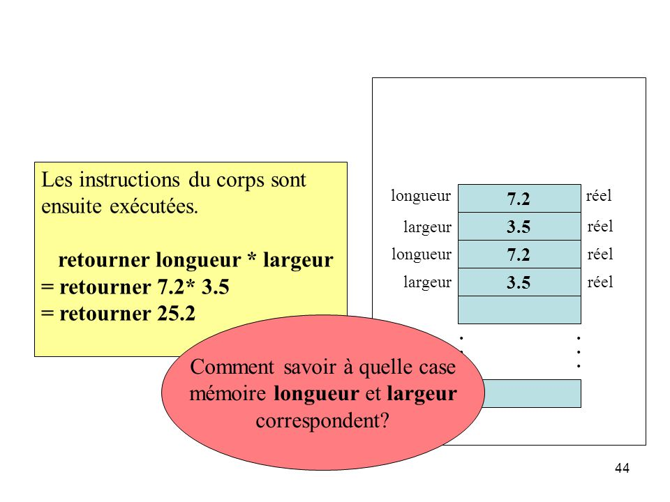 44 Les instructions du corps sont ensuite exécutées. retourner longueur * largeur = retourner 7.2* 3.5 = retourner 25.2 7.2 3.5............ longueur l