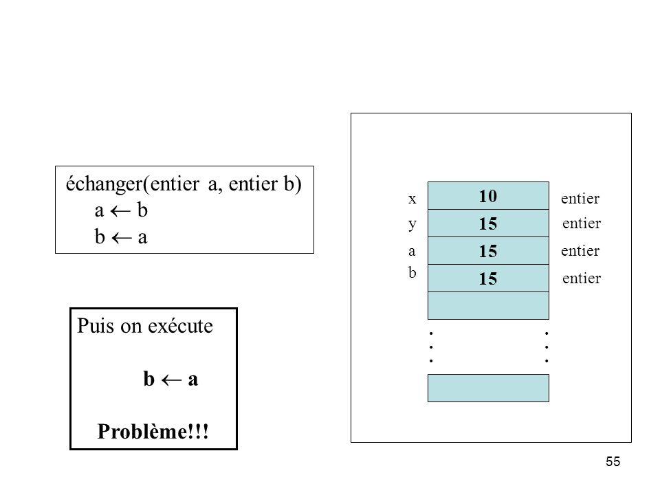55 échanger(entier a, entier b) a b b a 10 15............ x y entier a b Puis on exécute b a Problème!!!