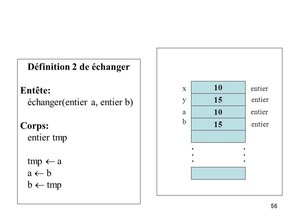 56 Définition 2 de échanger Entête: échanger(entier a, entier b) Corps: entier tmp tmp a a b b tmp 10 15............ x y entier a b