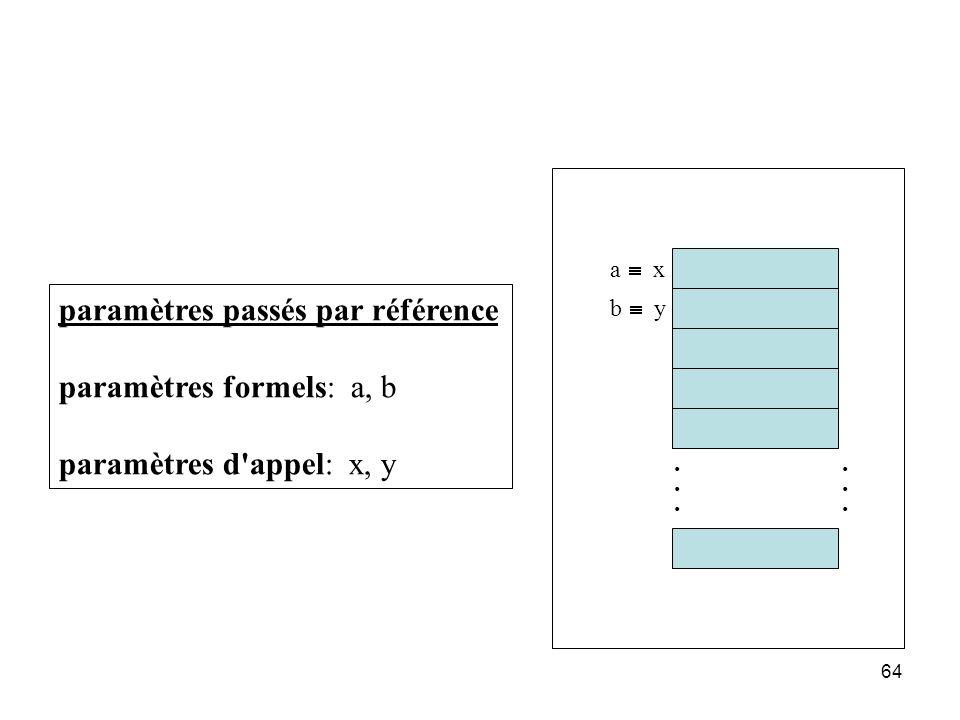 64............ paramètres passés par référence paramètres formels: a, b paramètres d'appel: x, y a x b y
