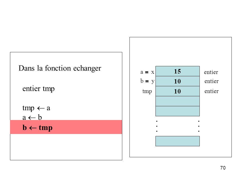 70 entier tmp tmp a a b b tmp 15 10............ a x b y entier tmpentier Dans la fonction echanger