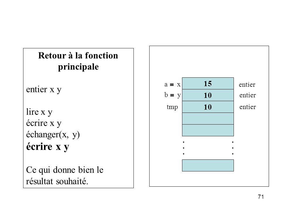 71 Retour à la fonction principale entier x y lire x y écrire x y échanger(x, y) écrire x y Ce qui donne bien le résultat souhaité. 15 10............