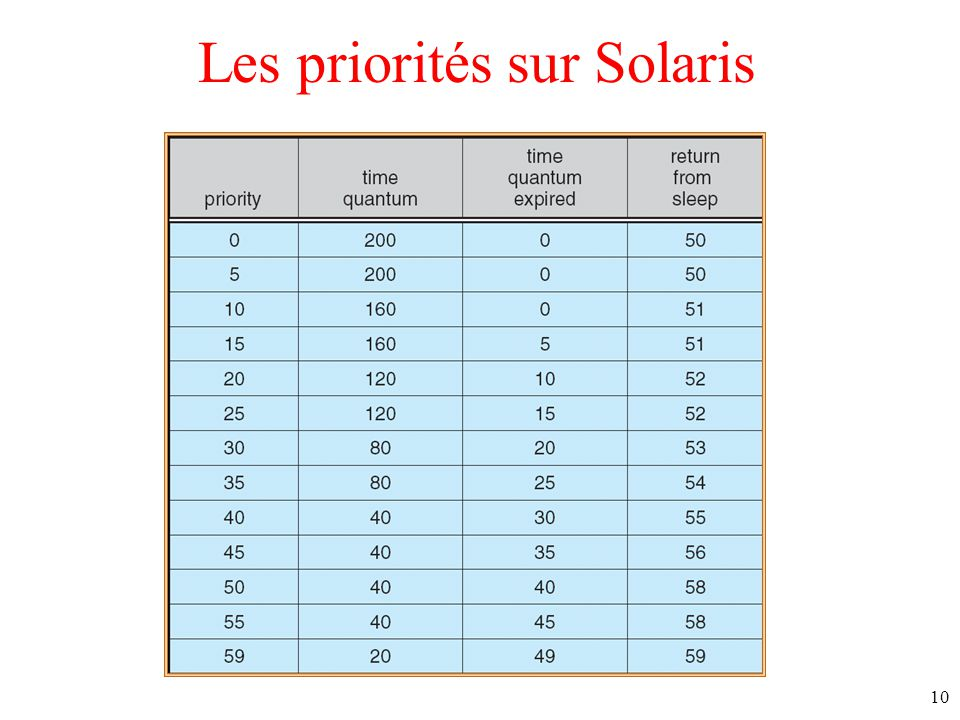 10 Les priorités sur Solaris
