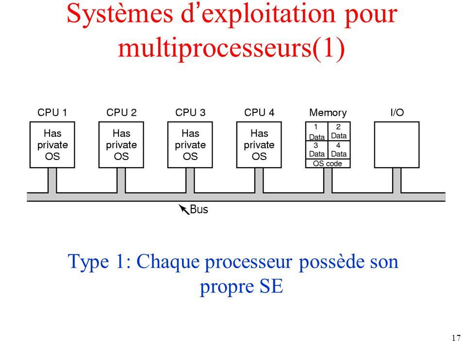 Systèmes dexploitation pour multiprocesseurs(1) Type 1: Chaque processeur possède son propre SE Bus 17