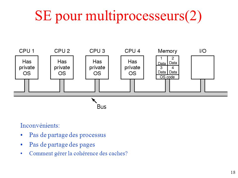 SE pour multiprocesseurs(2) Inconvénients: Pas de partage des processus Pas de partage des pages Comment gérer la cohérence des caches.